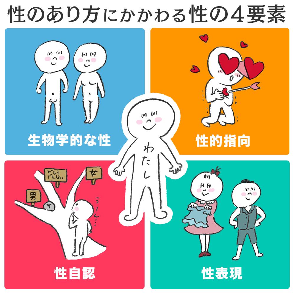性のあり方にかかわる4要素